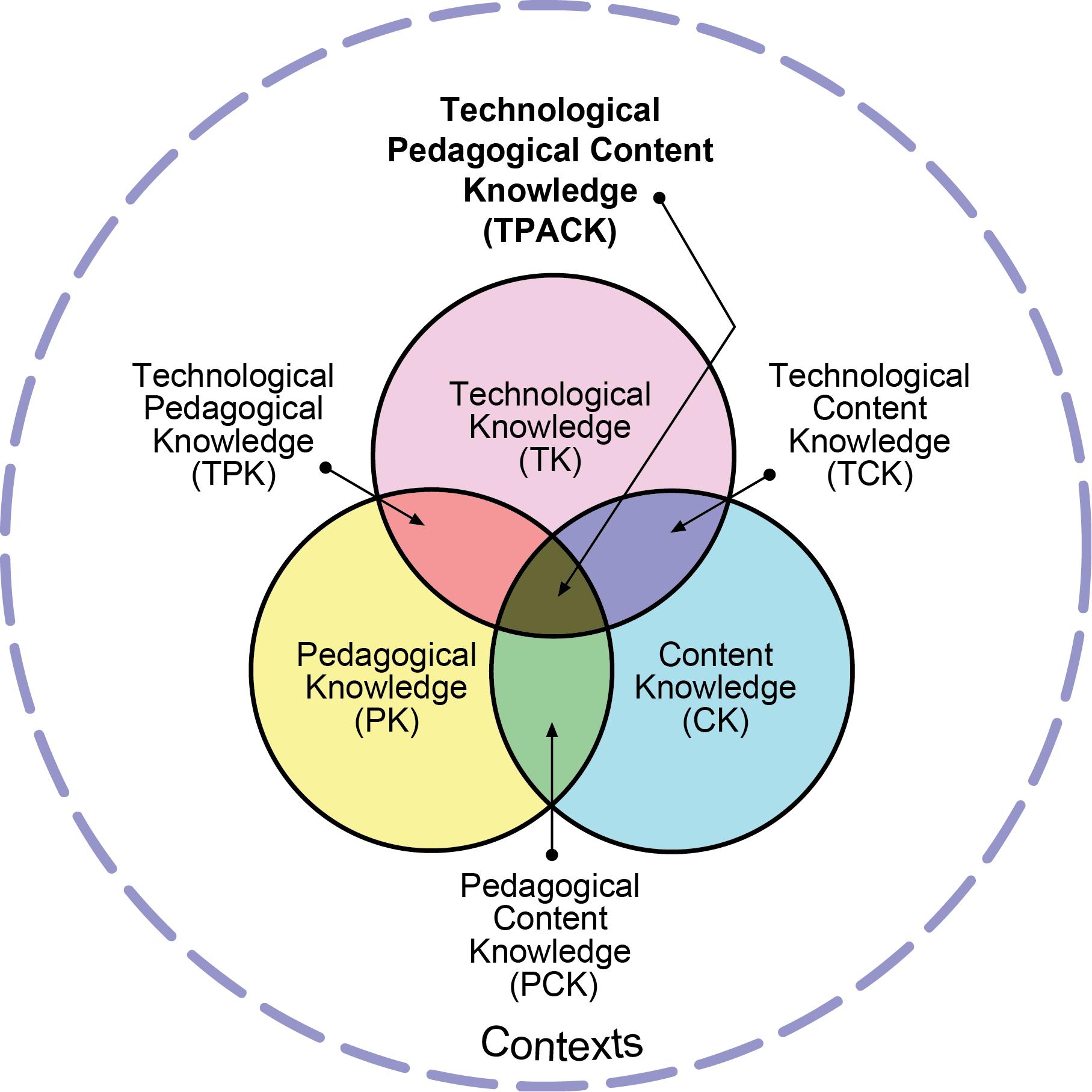 Theorie Der Praxis Planungsmodell Tpack Forschungsstelle