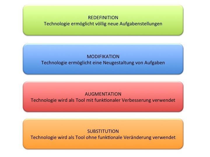 Die vier Level des SAMR-Modells in vom untersten (Substitution) zum höchsten (Redefinition).