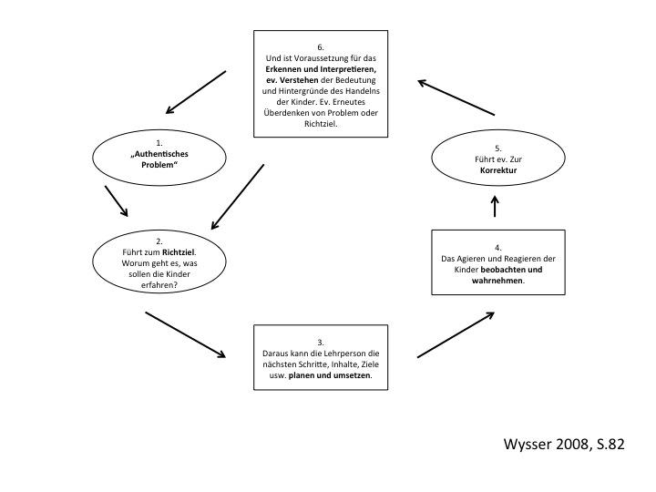 Wie läuft situatives Lehren ab? Das von Wysser (2008) vorgestellte Modell zeigt, wie der Lehrende vom authentischen Problem zu einer daran angemessenen Unterrichtsgestaltung kommt.