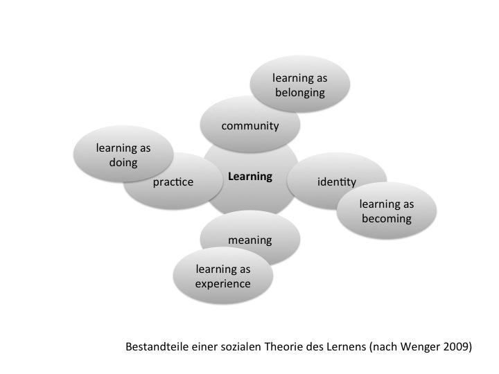 Wengers (2009) Einteilung zu den vier Bestandteilen des situierten Lernens in Communities of Practice als »learning as doing«, »learning as belonging«, »learning as becoming« und »learning as experience«