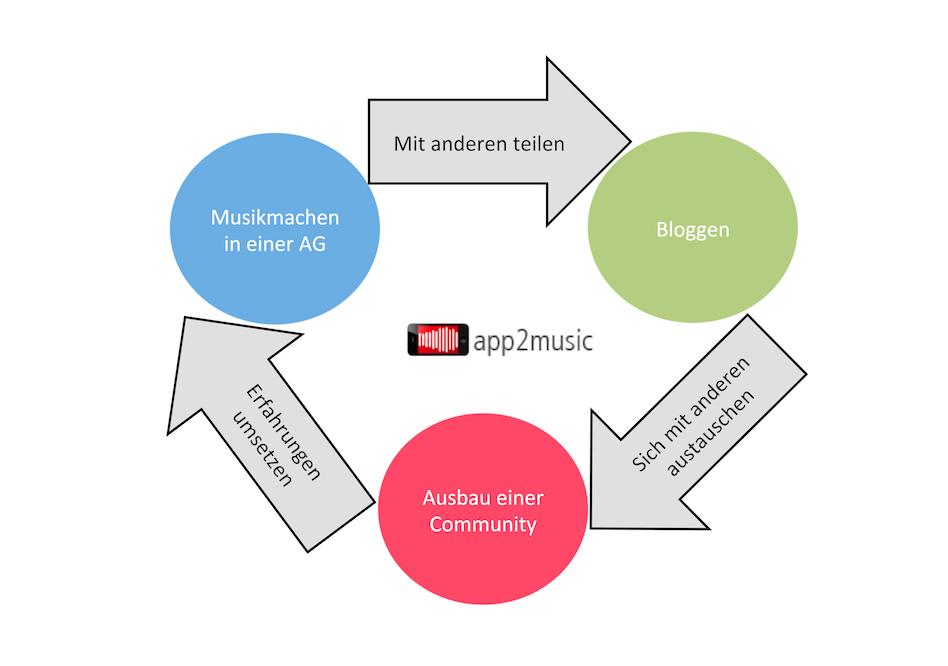 Die drei Säulen der Arbeit von app2music sind das Musikmachen in einer AG, das Bloggen als Teilen der Erfahrungen und der Ausbau einer Community, deren gegenseitiger Austausch wieder in die AGs zurückfließen können.