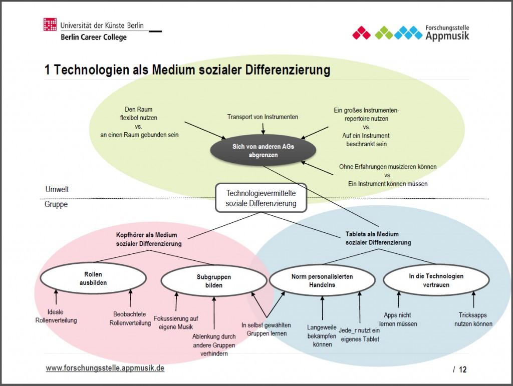 Appmusik - Besonderheiten in musikpädagogischer Praxis_12