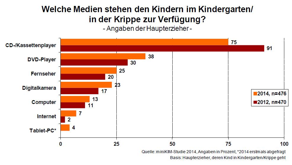 Appmusik_App-Kids_Medien_Kindergarten_Krippe