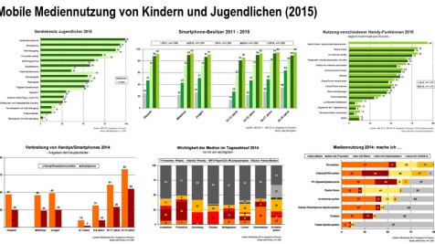 Mobile Mediennutzung von Kindern und Jugendlichen (2015)
