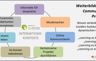weiterbildung-als-community-of-practice-poster